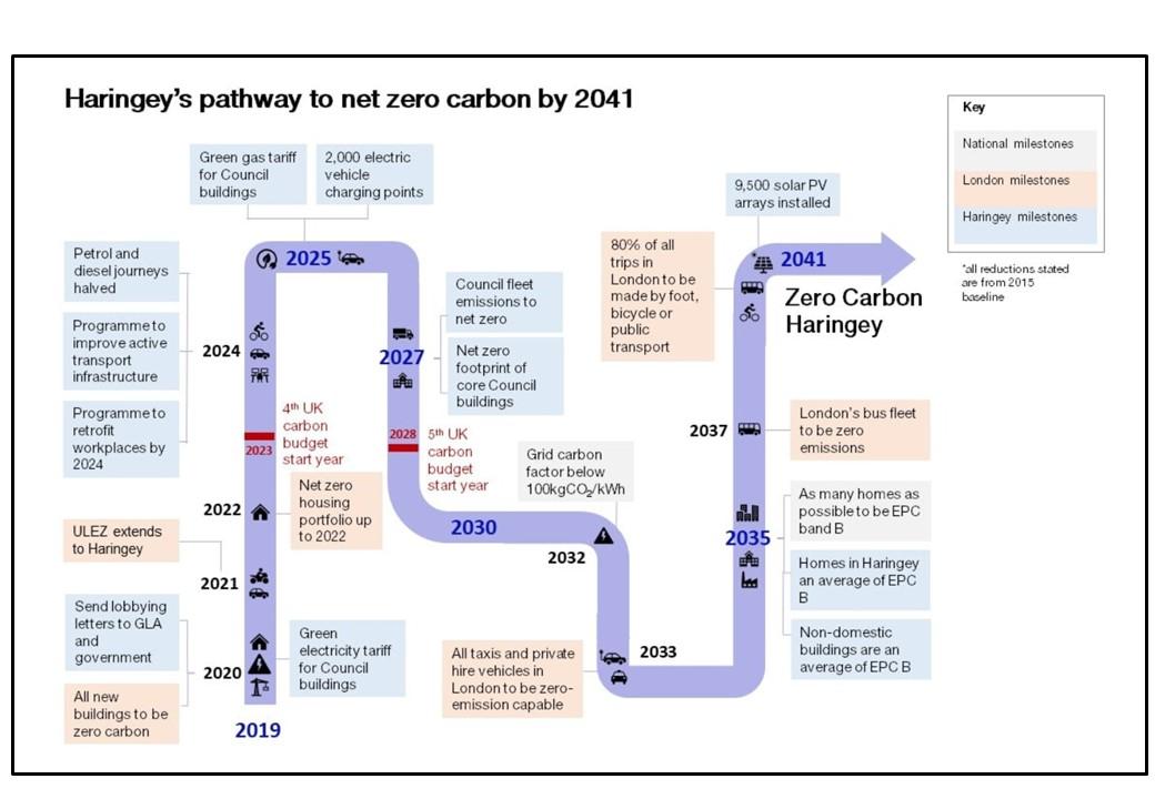 Haringey roadmap to 2041 v1