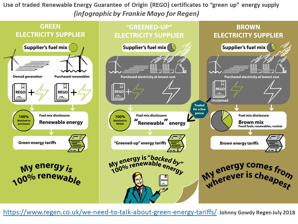 This schematic from Regen explains the difference between real fuel mixes and claimed 'green fuel mixes, where the electricity behind the certificates has actually been sold elsewhere. There is a table at the Which How Green is Your Energy Tariff article that says how much is bought from generators - thus encouraging more renewables.
