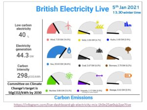GB Electricity Mix
