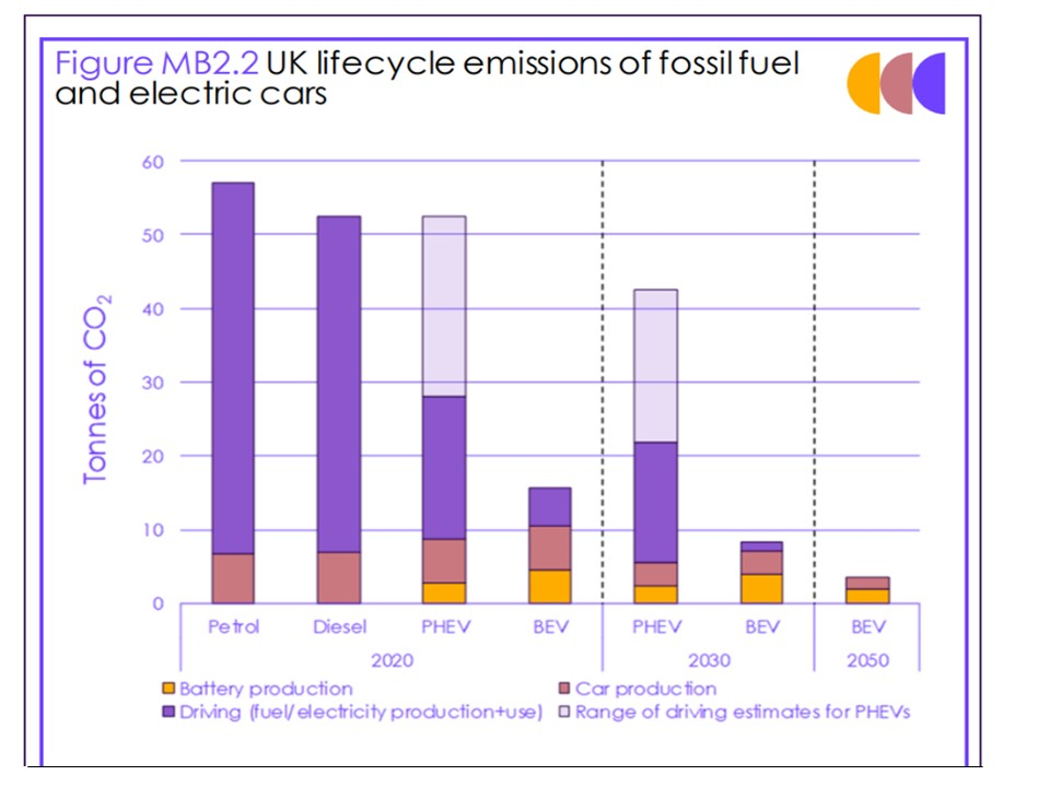 Lifecycle emissions fossil fuel v electric