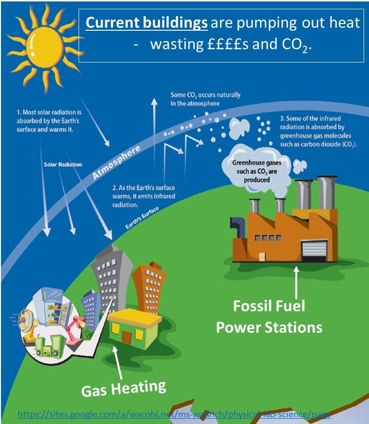 Green Buildings pumping CO2 v4