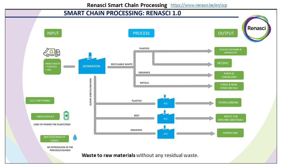 Renasci smart chain processing